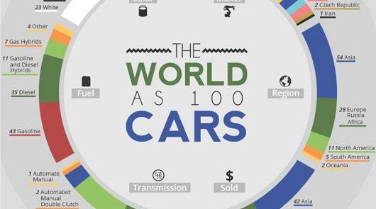 Если бы всего 100 автомашин, было бы продано всего во всем мире
