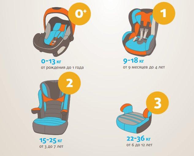 Автомобильное детское кресло: