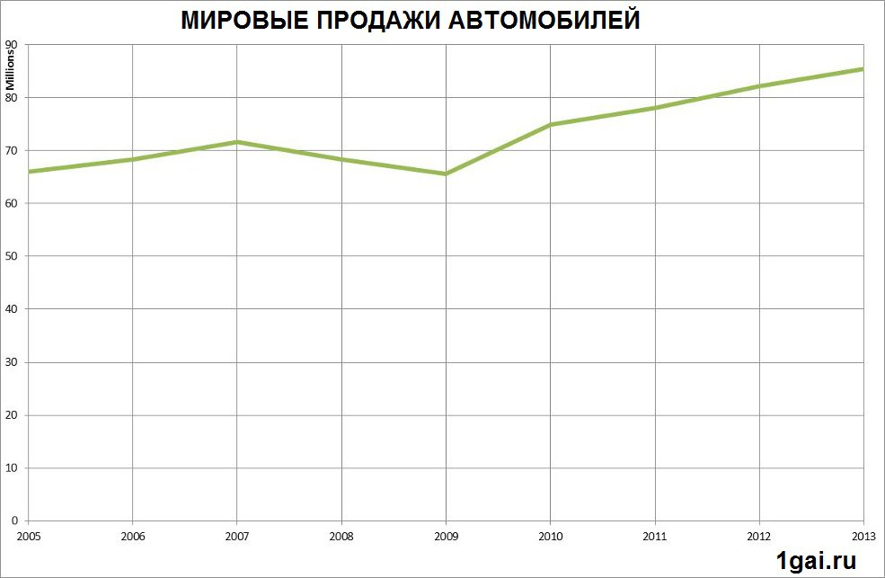 статистика продаж автомобилей audi в 2013