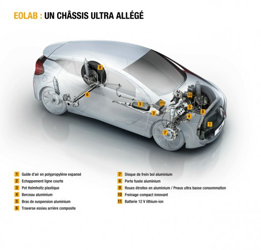 � ������� �� �������: Renault EOLAB concept