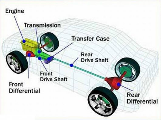 1421267192_car-transmission-system