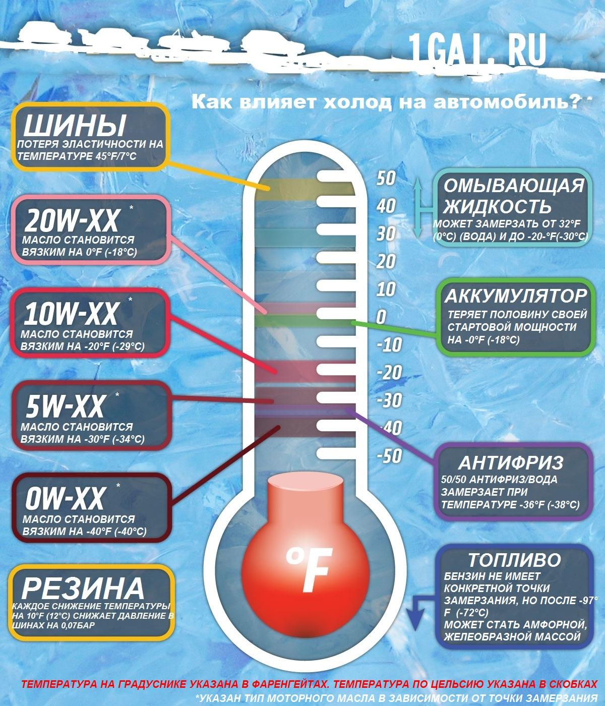 Почему замерзает вода в аккумуляторе