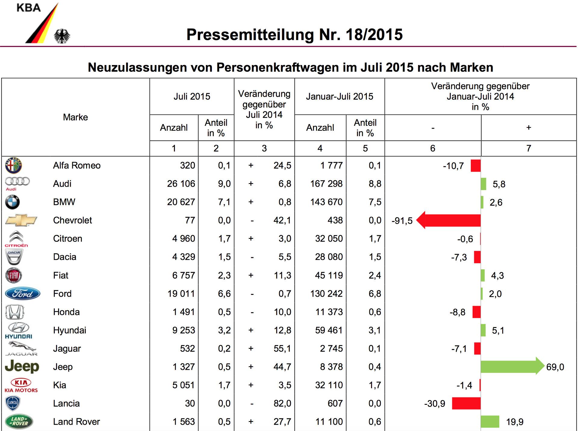 Как обстоят дела с продажами новых автомобилей в Европе?
