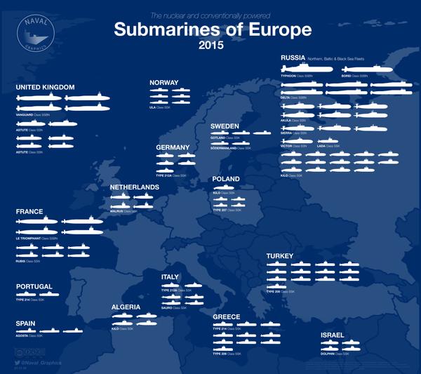сравнение подводных лодок 2016