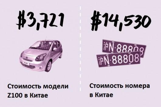 Как купить красивый номер на автомобиль