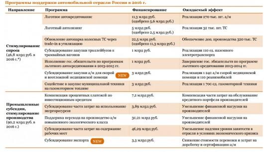 Автомобильный рынок России: результаты 2015 года и перспективы развития