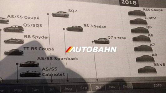 Текущее поколение Audi R8 получит двигатель V6