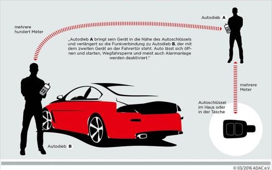 Тест: Насколько легко угнать автомобиль с системой бесключевого доступа