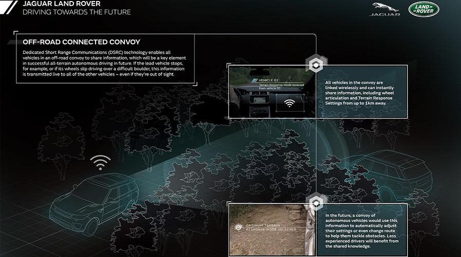 Land Rover разрабатывает автономные внедорожники