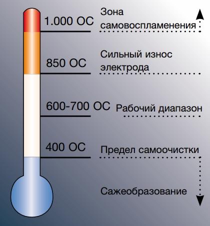 Максимальное сопротивление температуры свечи зажигания зависит от способности свечи рассеивать тепло получаемое от головки блока цилиндров
