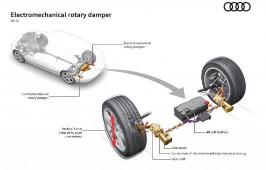 Audi показала новый вид рекуперации кинетической энергии с помощью подвески