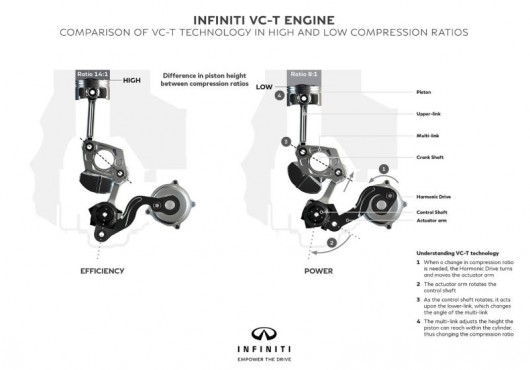 По каким принципам работает двигатель Инфинити с изменяемой степенью сжатия, подробная информация