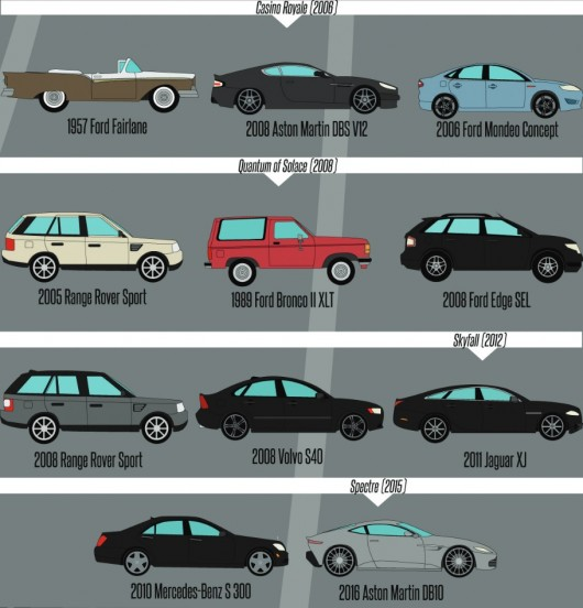 Все автомобили Джеймса Бонда с 1962 по 2015 год