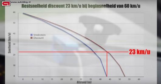Видео: В чем разница между дешевыми и дорогими шинами