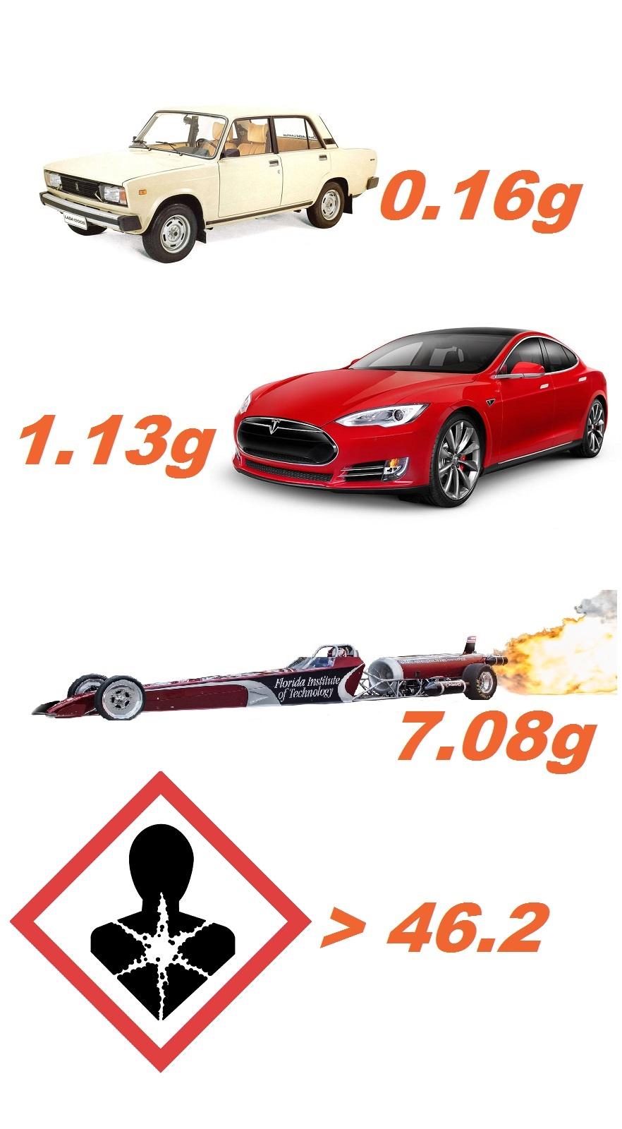 Какая скорость разгона с 0 до 100 км/час угрожает жизни человека?