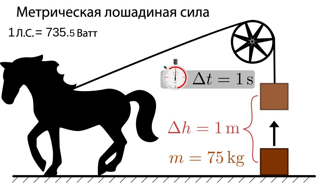 в каких еденицах измеряют силу лошади мотоциклы мотоциклы