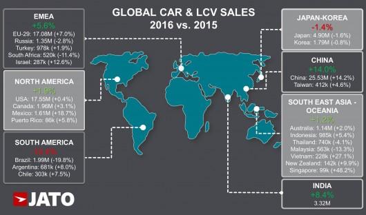 Мировые продажи новых автомобилей увеличилось до 84.2 млн. в 2016 году