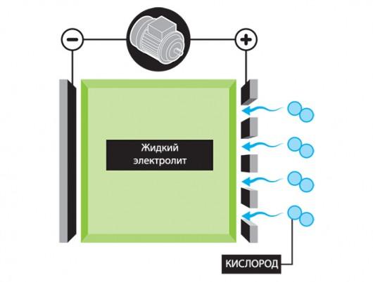 За каким АКБ будущее, или что придет на смену литий-ионным батареям