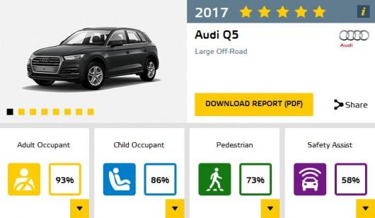 Шесть краш-тестов новых моделей 2017 года по версии EuroNCAP