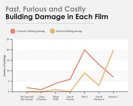 Уничтоженная техника во всех сериях франшизы Форсаж обошлась в $ 520 млн.