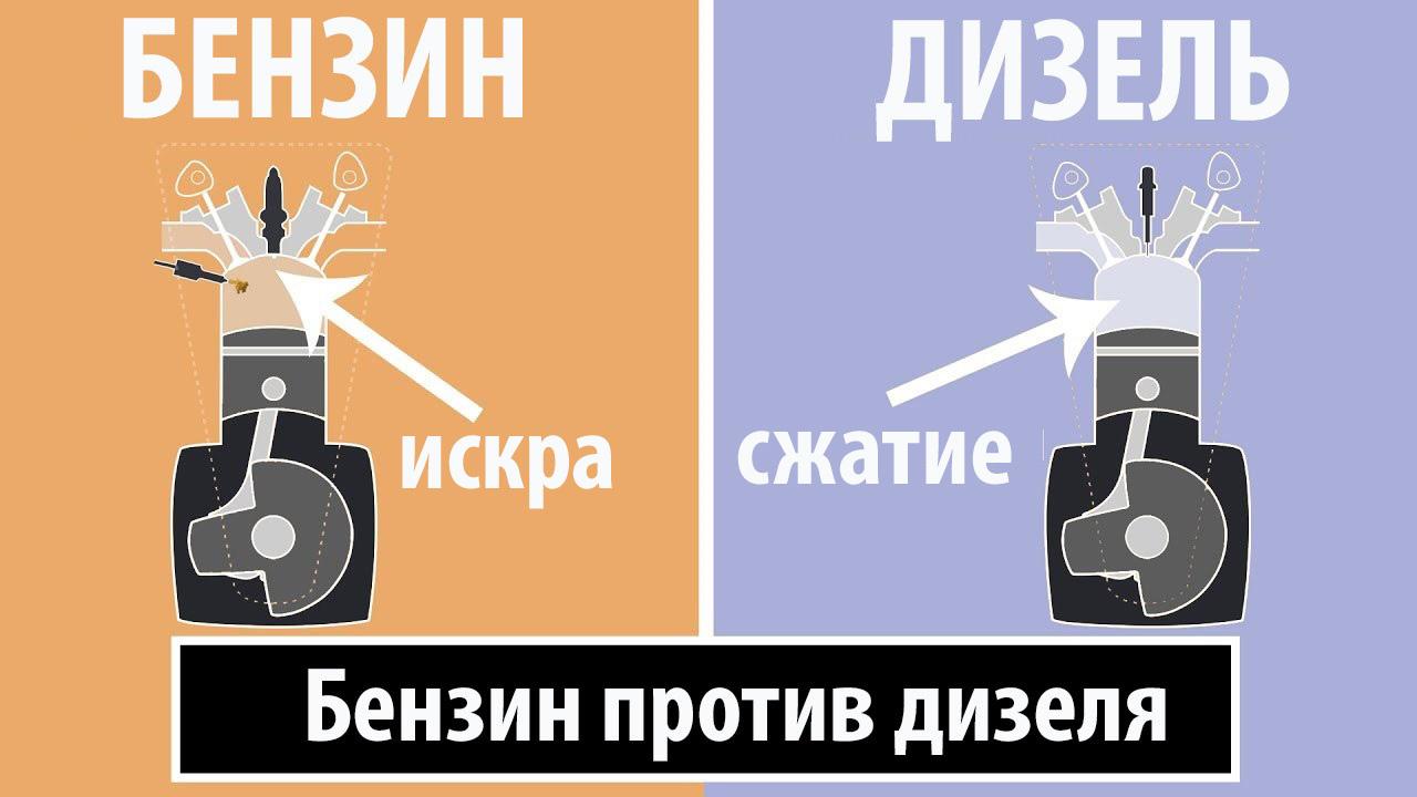 Бензин против Дизеля: в чем разница?