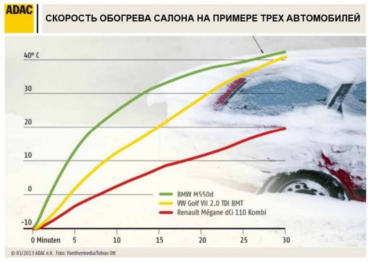 Тест: Как долго прогревается салон в автомобилях зимой
