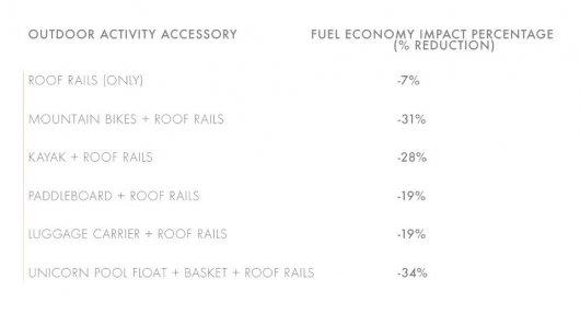 Вот насколько тратится больше топлива из-за груза на крыше автомобиля