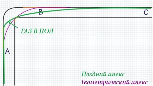 Как быстрее проходить повороты по правильной траектории?