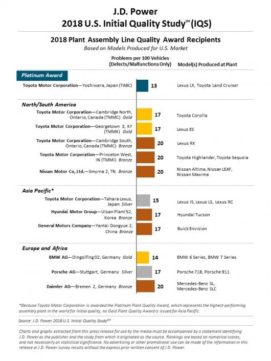 Киа и Хендаи стали самыми надежными марками в 2018 году: J.D.Power