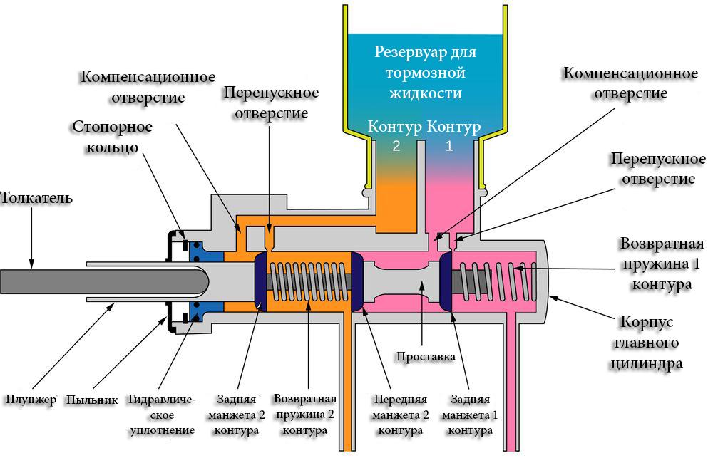 Схема работы главного тормозного цилиндра 165