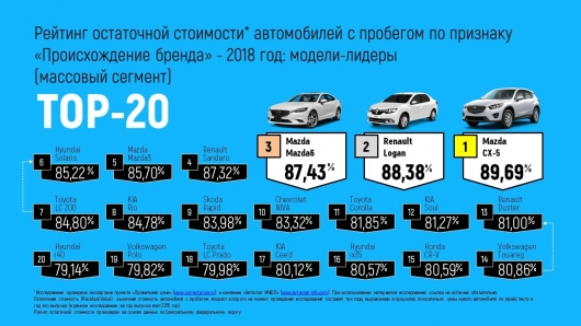 Сколько теряет авто в цене за год