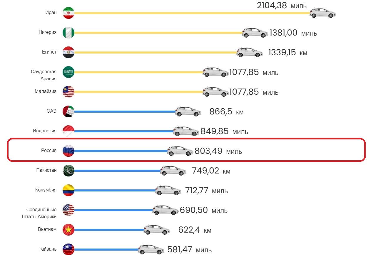 Сколько километров вы можете проехать в автомобиле, заправившись на 50 евро в разных странах мира