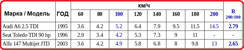 Насколько повышение скорости со 100 км/ч до 200 км/ч увеличивает расход топлива