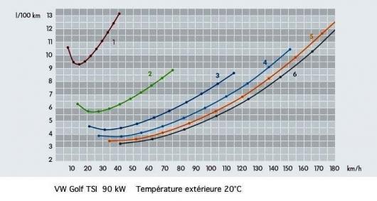 Расход топлива в зависимости от скорости