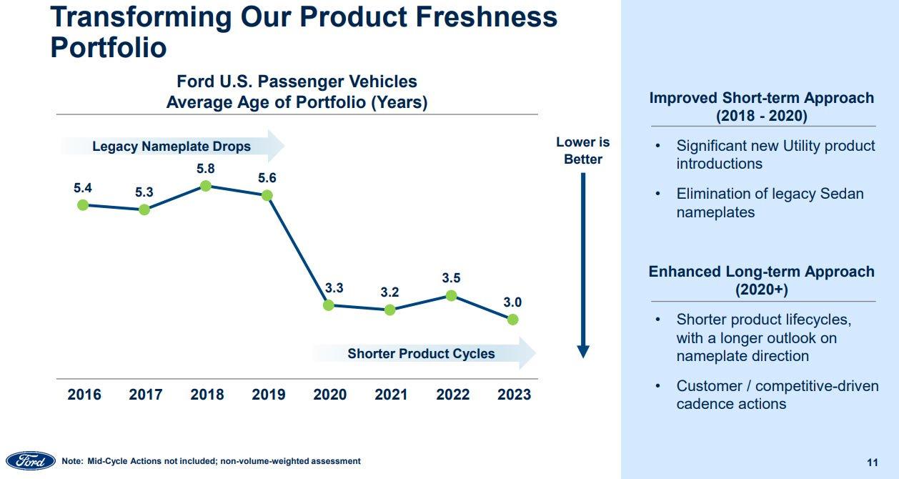 Большой план Ford: что заменит Фокус, Фиесту и Фьюжн?