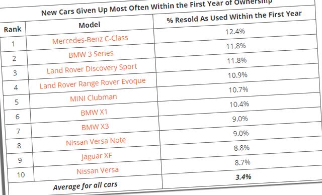 10 автомобилей, которые люди продают в течение года