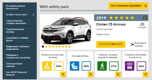Euro NCAP выявил два новых безопасных кроссовера от известных автобрендов